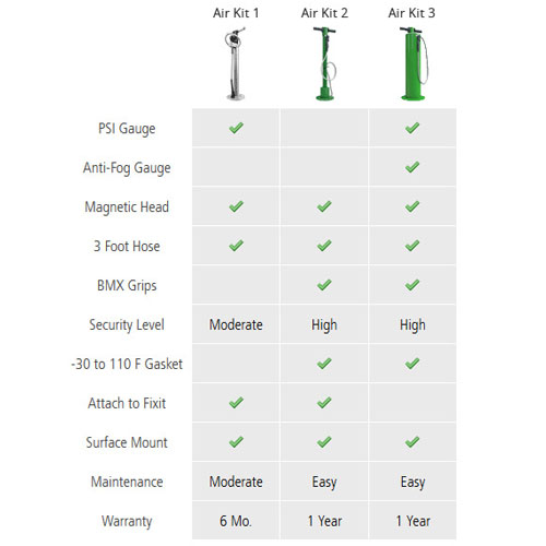 Bike Air Kit 2000 Comparison Chart