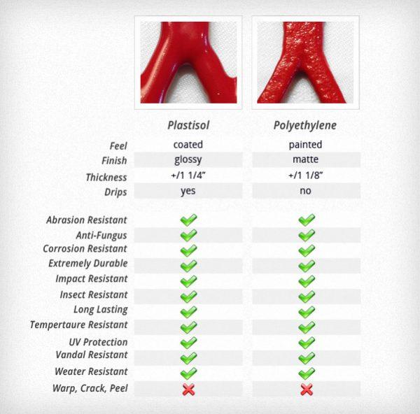 Plastisol vs. Polyetheylene