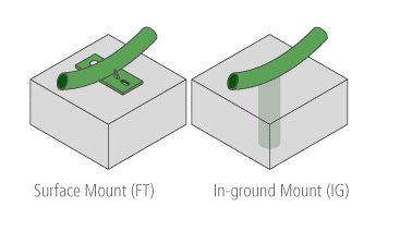 Mount Options